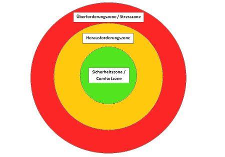 3 zonen stressmodell