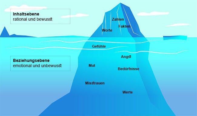 eisberg inhaltsebene beziehungsebene