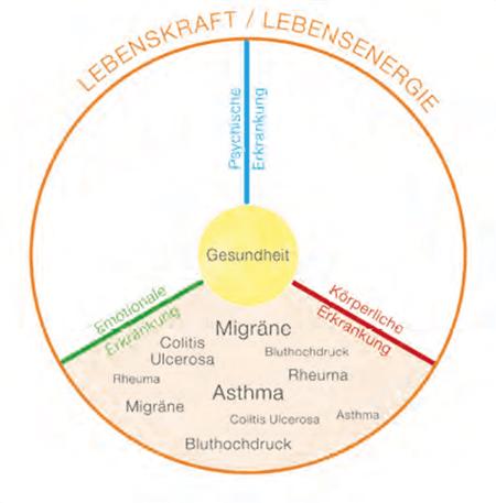 gesundheit grafik 2 asthma