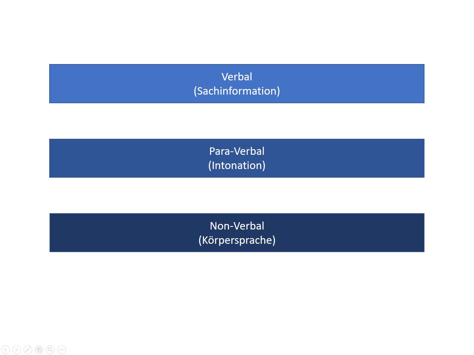 kommunikationsarten verbal para verbal non verbal