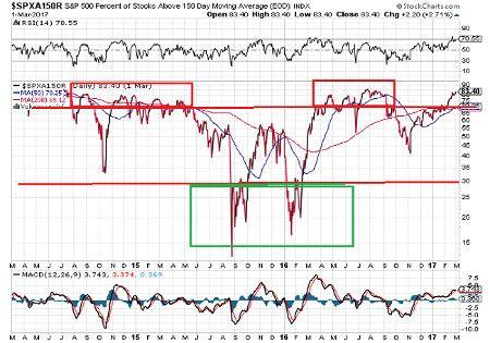 spxa150r stockcharts
