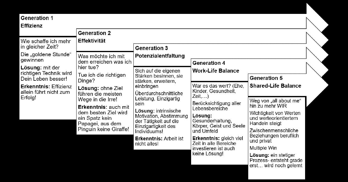 zeitmanagement salamitechnik grafik klein