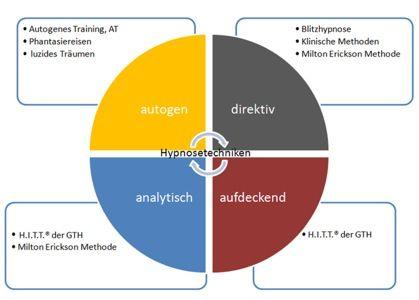 diagramm hypnosetechniken