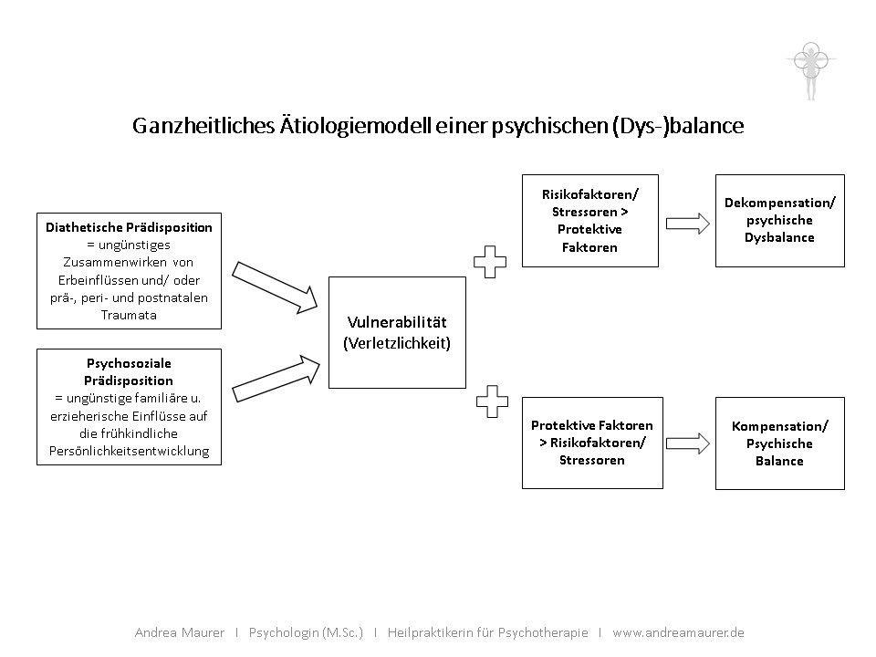 Ziemlich Psychische Gesundheit Ratgeber Bilder - Anatomie Ideen ...