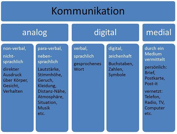 kommunikation grafik klein