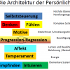 Beziehungs Und Persoenlichkeitscoaching 22 1505493572